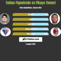 Tobias Figueiredo vs Fikayo Tomori h2h player stats
