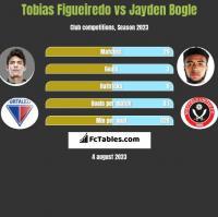 Tobias Figueiredo vs Jayden Bogle h2h player stats