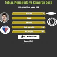 Tobias Figueiredo vs Cameron Coxe h2h player stats