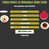 Tobias Heintz vs Abdoulaye Diallo Sadio h2h player stats