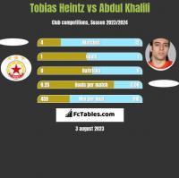 Tobias Heintz vs Abdul Khalili h2h player stats