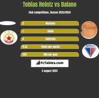 Tobias Heintz vs Baiano h2h player stats
