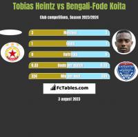 Tobias Heintz vs Bengali-Fode Koita h2h player stats