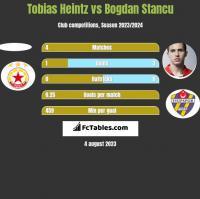 Tobias Heintz vs Bogdan Stancu h2h player stats