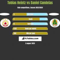 Tobias Heintz vs Daniel Candeias h2h player stats