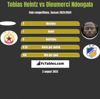 Tobias Heintz vs Dieumerci Ndongala h2h player stats