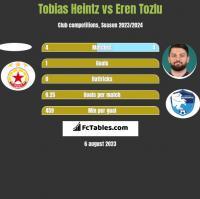Tobias Heintz vs Eren Tozlu h2h player stats