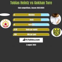 Tobias Heintz vs Gokhan Tore h2h player stats