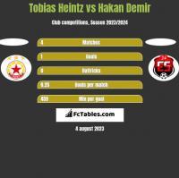 Tobias Heintz vs Hakan Demir h2h player stats