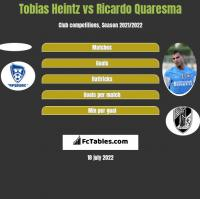 Tobias Heintz vs Ricardo Quaresma h2h player stats