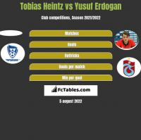 Tobias Heintz vs Yusuf Erdogan h2h player stats