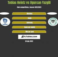 Tobias Heintz vs Ugurcan Yazgili h2h player stats
