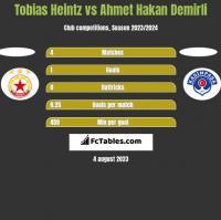 Tobias Heintz vs Ahmet Hakan Demirli h2h player stats