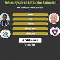 Tobias Hysen vs Alexander Farnerud h2h player stats