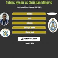 Tobias Hysen vs Christian Miljevic h2h player stats