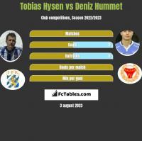 Tobias Hysen vs Deniz Hummet h2h player stats