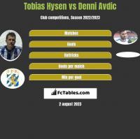 Tobias Hysen vs Denni Avdic h2h player stats