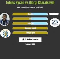 Tobias Hysen vs Giorgi Kharaishvili h2h player stats