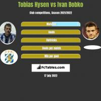 Tobias Hysen vs Ivan Bobko h2h player stats