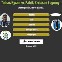 Tobias Hysen vs Patrik Karlsson Lagemyr h2h player stats