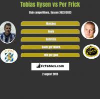 Tobias Hysen vs Per Frick h2h player stats
