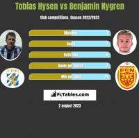 Tobias Hysen vs Benjamin Nygren h2h player stats