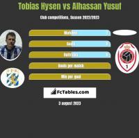 Tobias Hysen vs Alhassan Yusuf h2h player stats