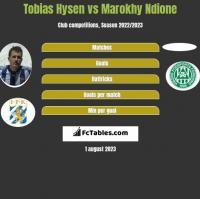 Tobias Hysen vs Marokhy Ndione h2h player stats