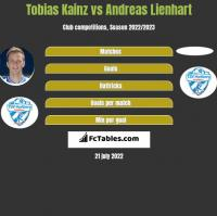 Tobias Kainz vs Andreas Lienhart h2h player stats