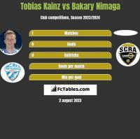 Tobias Kainz vs Bakary Nimaga h2h player stats