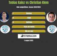 Tobias Kainz vs Christian Klem h2h player stats