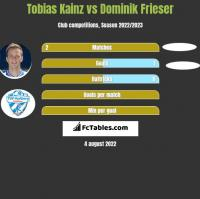 Tobias Kainz vs Dominik Frieser h2h player stats