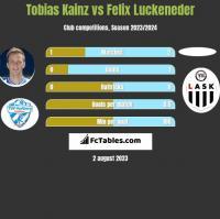 Tobias Kainz vs Felix Luckeneder h2h player stats