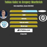 Tobias Kainz vs Gregory Wuethrich h2h player stats