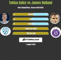 Tobias Kainz vs James Holland h2h player stats