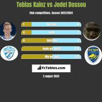 Tobias Kainz vs Jodel Dossou h2h player stats