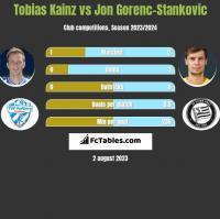 Tobias Kainz vs Jon Gorenc-Stankovic h2h player stats