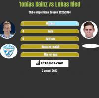 Tobias Kainz vs Lukas Ried h2h player stats