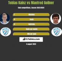 Tobias Kainz vs Manfred Gollner h2h player stats