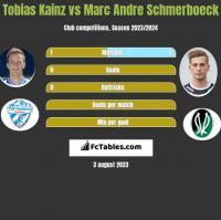 Tobias Kainz vs Marc Andre Schmerboeck h2h player stats