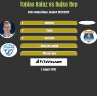 Tobias Kainz vs Rajko Rep h2h player stats