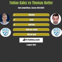 Tobias Kainz vs Thomas Rotter h2h player stats