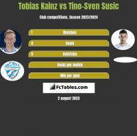 Tobias Kainz vs Tino-Sven Susic h2h player stats