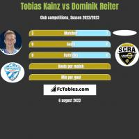 Tobias Kainz vs Dominik Reiter h2h player stats