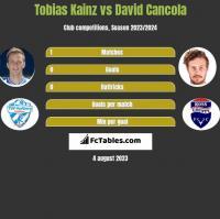 Tobias Kainz vs David Cancola h2h player stats