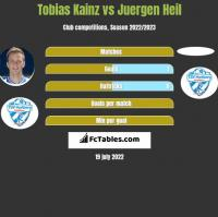 Tobias Kainz vs Juergen Heil h2h player stats