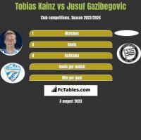 Tobias Kainz vs Jusuf Gazibegovic h2h player stats