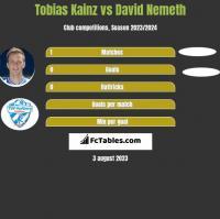 Tobias Kainz vs David Nemeth h2h player stats