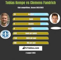 Tobias Kempe vs Clemens Fandrich h2h player stats