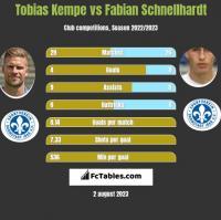 Tobias Kempe vs Fabian Schnellhardt h2h player stats